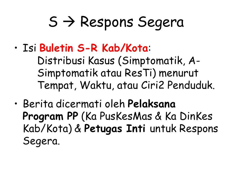 S  Respons Segera Isi Buletin S-R Kab/Kota: Distribusi Kasus (Simptomatik, A- Simptomatik atau ResTi) menurut Tempat, Waktu, atau Ciri2 Penduduk.