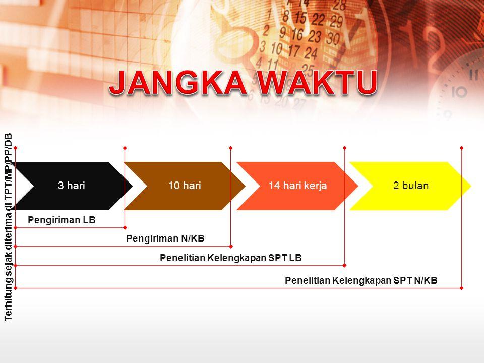 3 hari10 hari14 hari kerja2 bulan Pengiriman LB Pengiriman N/KB Penelitian Kelengkapan SPT LB Penelitian Kelengkapan SPT N/KB Terhitung sejak diterima