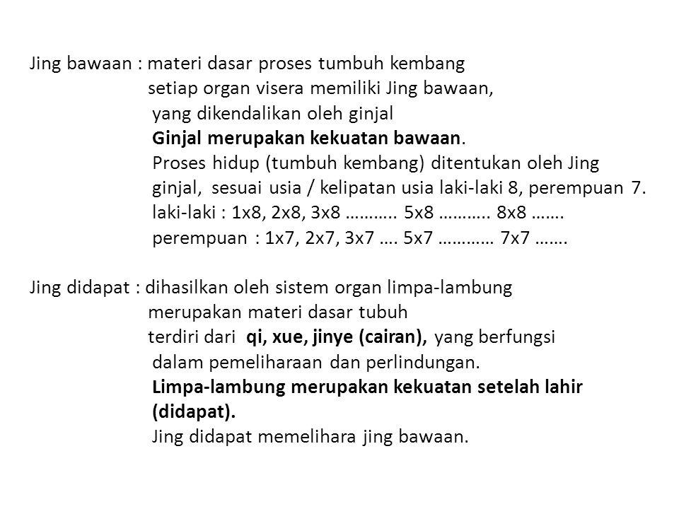 Jing bawaan : materi dasar proses tumbuh kembang setiap organ visera memiliki Jing bawaan, yang dikendalikan oleh ginjal Ginjal merupakan kekuatan baw