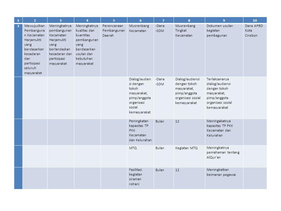 12345678910 4Mewujudkan ketentraman dan ketertiban kehidupan sosial kemasyarakatan di wilayah Kecamatan Harjamukti Meningkatnya pembinaan kehidupan sosial kemasyarakatan Terciptanya peningkatan pembinaan kehidupan sosial kemasyarakatan Peningkat an pengemb angan sistem pelaporan dan capaian kinerja keuangan Monitoring dan Evaluasi -Dana -SDM Terlaksananya Monev Dokumen Hasil Monitpring dan Evaluasi Dana APBD Kota Cirebon Monitoring dan evaluasi pelaporan -Dana -SDM Terlaksananya monev dan pelaporan Dokumen Hasil Monitpring, Evaluasi dan pelaporan Penyusunan RKA/DPA SKPD dan perubahannya -Dana -SDM Penyusunan RKATercapai dan terlaksananya kegiatan administrasi perkantoran Dana APBD Kota Cirebon