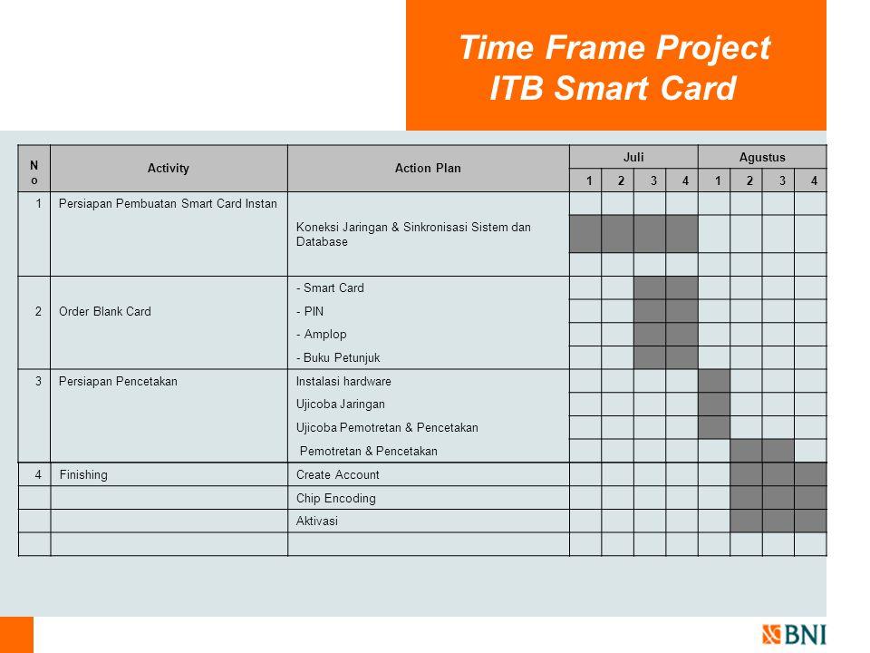 Implikasi Up Grade Kartu Mahasiswa Waktu pembuatan Kartu menjadi lebih singkat Tidak diperlukan Kartu Mahasiswa Sementara yang dikeluarkan ITB Berfungsi sebagai Kartu ATM Smart Card Non-Instan Smart Card Instan