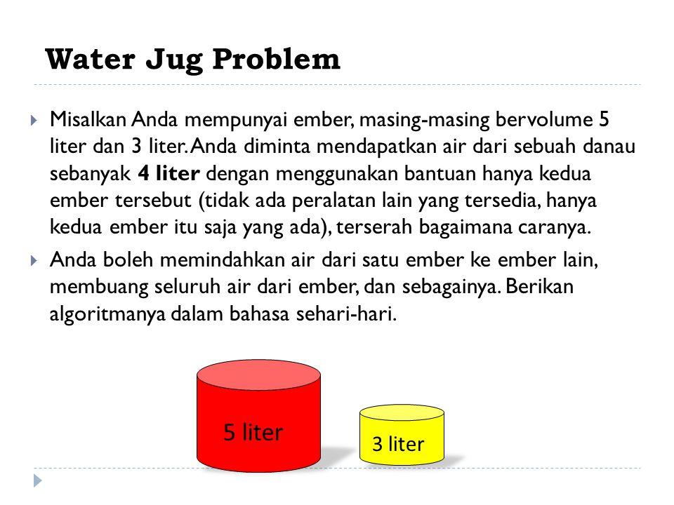 Water Jug Problem  Misalkan Anda mempunyai ember, masing-masing bervolume 5 liter dan 3 liter.