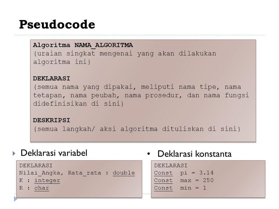 Pseudocode  Deklarasi variabel Algoritma NAMA_ALGORITMA {uraian singkat mengenai yang akan dilakukan algoritma ini} DEKLARASI {semua nama yang dipakai, meliputi nama tipe, nama tetapan, nama peubah, nama prosedur, dan nama fungsi didefinisikan di sini} DESKRIPSI {semua langkah/ aksi algoritma dituliskan di sini} Algoritma NAMA_ALGORITMA {uraian singkat mengenai yang akan dilakukan algoritma ini} DEKLARASI {semua nama yang dipakai, meliputi nama tipe, nama tetapan, nama peubah, nama prosedur, dan nama fungsi didefinisikan di sini} DESKRIPSI {semua langkah/ aksi algoritma dituliskan di sini} DEKLARASI Nilai_Angka, Rata_rata : double K : integer R : char DEKLARASI Nilai_Angka, Rata_rata : double K : integer R : char Deklarasi konstanta DEKLARASI Const pi = 3.14 Const max = 250 Const min = 1 DEKLARASI Const pi = 3.14 Const max = 250 Const min = 1