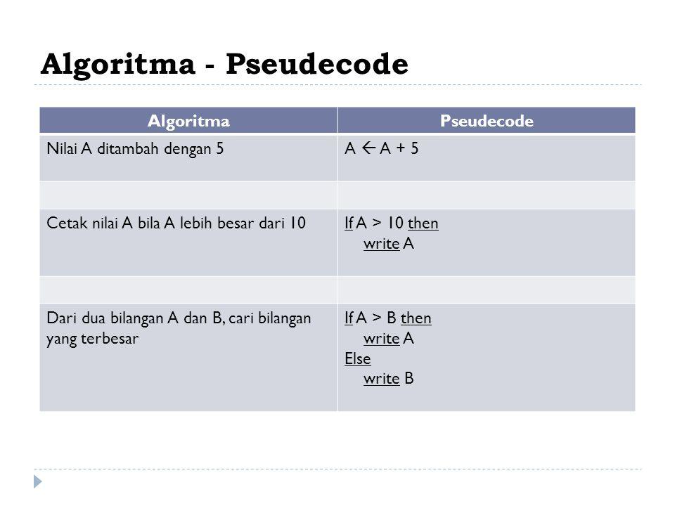 Algoritma - Pseudecode AlgoritmaPseudecode Nilai A ditambah dengan 5A  A + 5 Cetak nilai A bila A lebih besar dari 10If A > 10 then write A Dari dua bilangan A dan B, cari bilangan yang terbesar If A > B then write A Else write B