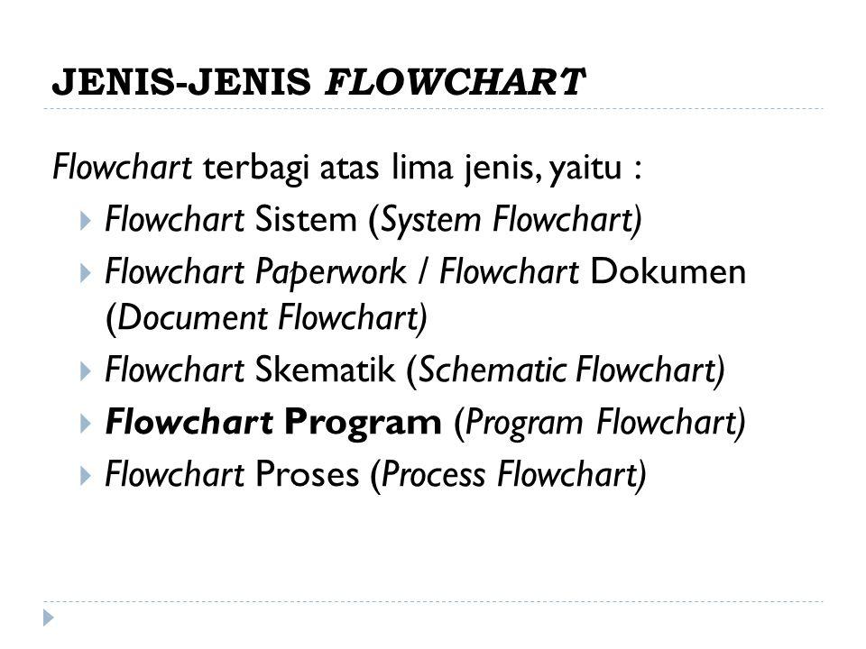JENIS-JENIS FLOWCHART Flowchart terbagi atas lima jenis, yaitu :  Flowchart Sistem (System Flowchart)  Flowchart Paperwork / Flowchart Dokumen (Document Flowchart)  Flowchart Skematik (Schematic Flowchart)  Flowchart Program (Program Flowchart)  Flowchart Proses (Process Flowchart)