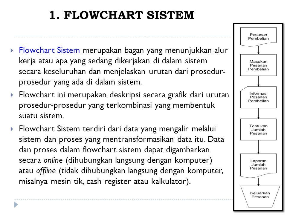 1. FLOWCHART SISTEM  Flowchart Sistem merupakan bagan yang menunjukkan alur kerja atau apa yang sedang dikerjakan di dalam sistem secara keseluruhan