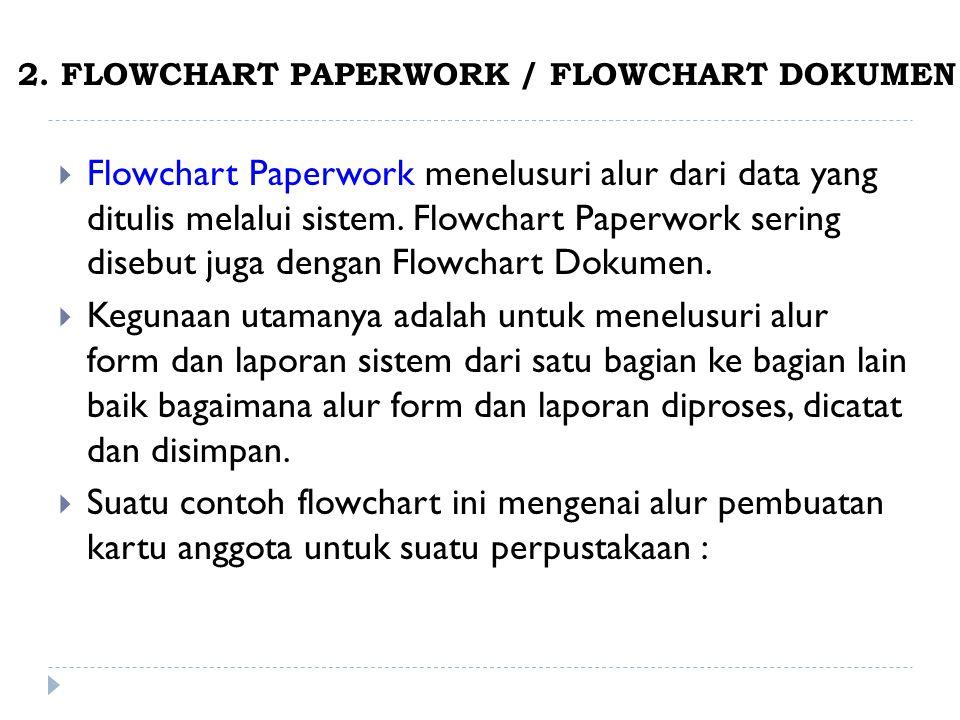 2. FLOWCHART PAPERWORK / FLOWCHART DOKUMEN  Flowchart Paperwork menelusuri alur dari data yang ditulis melalui sistem. Flowchart Paperwork sering dis