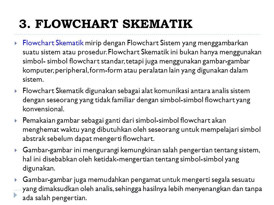 3. FLOWCHART SKEMATIK  Flowchart Skematik mirip dengan Flowchart Sistem yang menggambarkan suatu sistem atau prosedur. Flowchart Skematik ini bukan h
