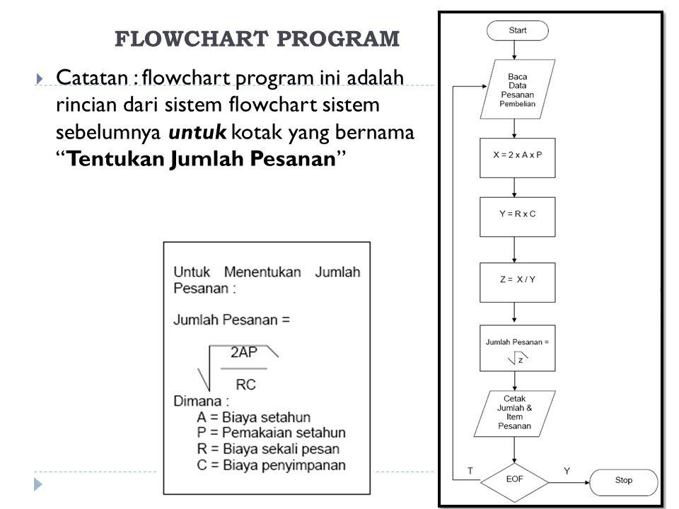 FLOWCHART PROGRAM  Catatan : flowchart program ini adalah rincian dari sistem flowchart sistem sebelumnya untuk kotak yang bernama Tentukan Jumlah Pesanan