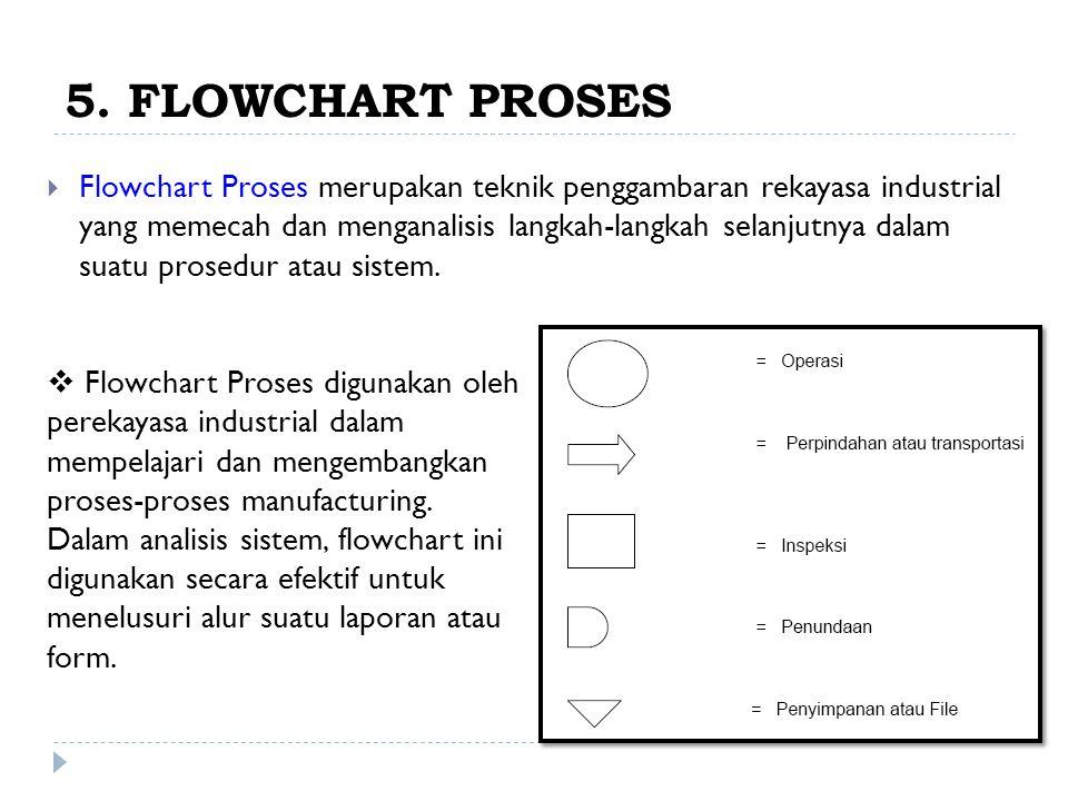5. FLOWCHART PROSES  Flowchart Proses merupakan teknik penggambaran rekayasa industrial yang memecah dan menganalisis langkah-langkah selanjutnya dal