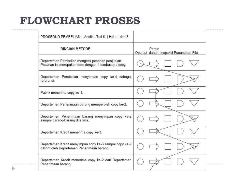 FLOWCHART PROSES