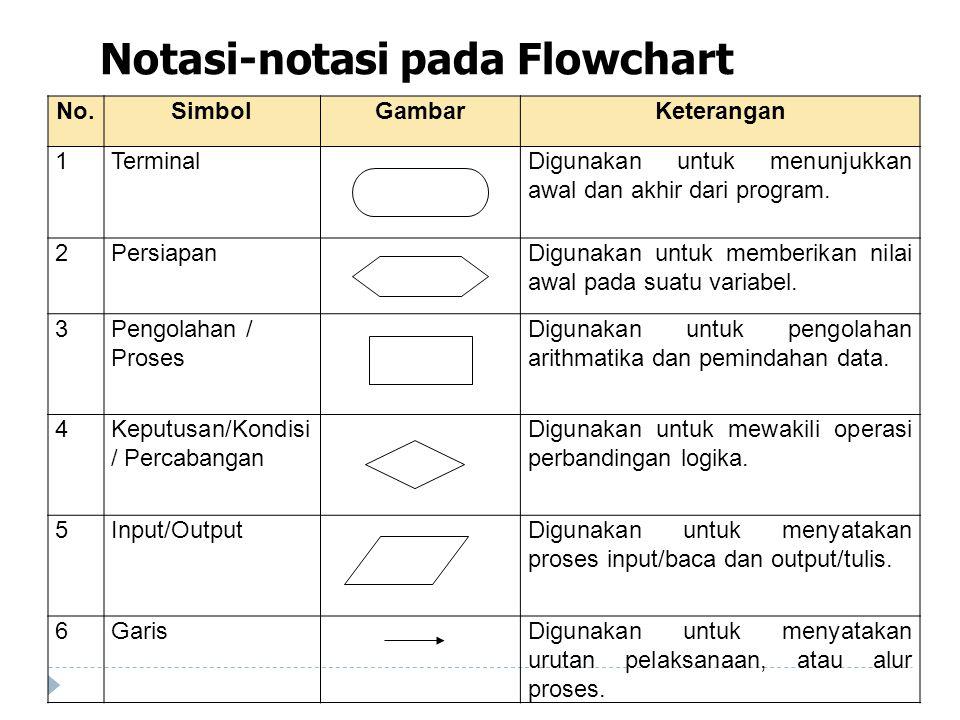 Notasi-notasi pada Flowchart No.SimbolGambarKeterangan 1TerminalDigunakan untuk menunjukkan awal dan akhir dari program.