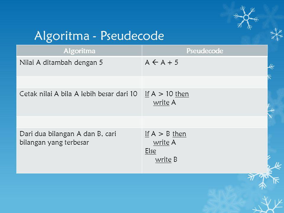 Algoritma - Pseudecode AlgoritmaPseudecode Nilai A ditambah dengan 5A  A + 5 Cetak nilai A bila A lebih besar dari 10If A > 10 then write A Dari dua