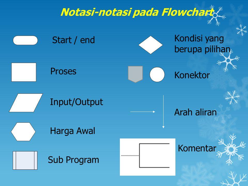 Notasi-notasi pada Flowchart Start / end Proses Input/Output Harga Awal Kondisi yang berupa pilihan Konektor Arah aliran Komentar Sub Program
