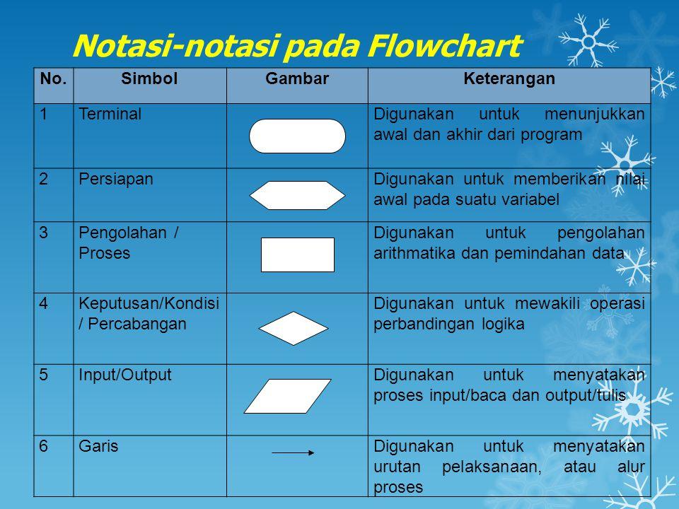 Notasi-notasi pada Flowchart No.SimbolGambarKeterangan 1TerminalDigunakan untuk menunjukkan awal dan akhir dari program 2PersiapanDigunakan untuk memb