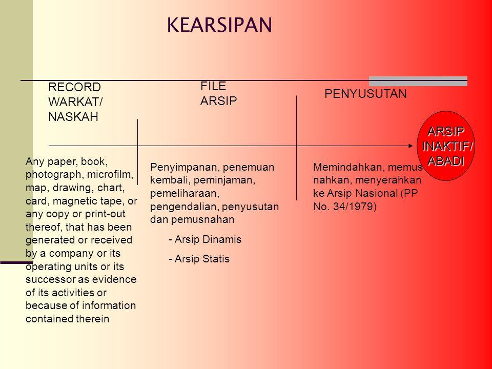 KEARSIPAN RECORD WARKAT/ NASKAH FILE ARSIP PENYUSUTAN ARSIP INAKTIF/ INAKTIF/ABADI Any paper, book, photograph, microfilm, map, drawing, chart, card, magnetic tape, or any copy or print-out thereof, that has been generated or received by a company or its operating units or its successor as evidence of its activities or because of information contained therein Penyimpanan, penemuan kembali, peminjaman, pemeliharaan, pengendalian, penyusutan dan pemusnahan - Arsip Dinamis - Arsip Statis Memindahkan, memus nahkan, menyerahkan ke Arsip Nasional (PP No.