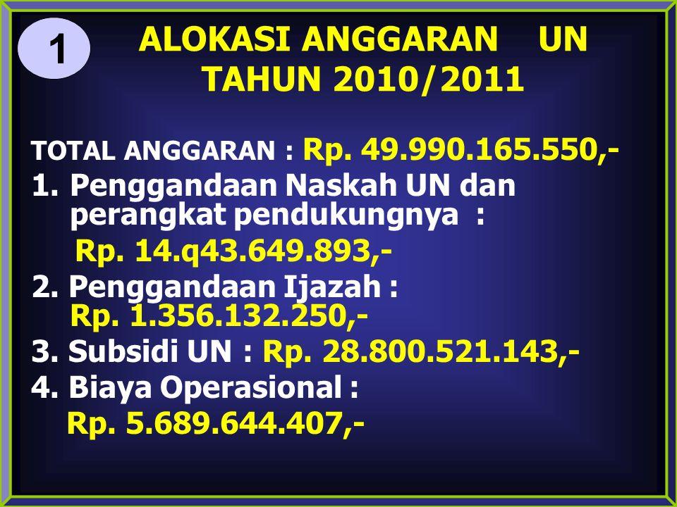 ALOKASI ANGGARAN UN TAHUN 2010/2011 TOTAL ANGGARAN : Rp. 49.990.165.550,- 1.Penggandaan Naskah UN dan perangkat pendukungnya : Rp. 14.q43.649.893,- 2.
