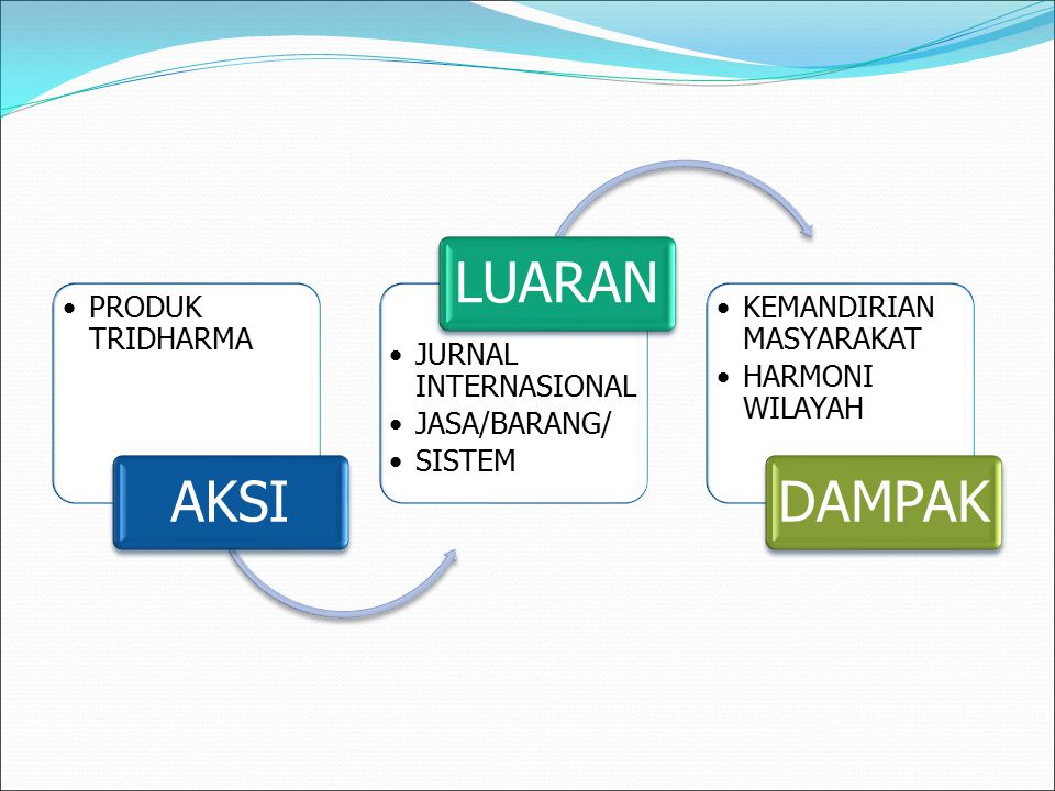 PRODUK TRIDHARMA AKSI JURNAL INTERNASIONAL JASA/BARANG/ SISTEM LUARAN KEMANDIRIAN MASYARAKAT HARMONI WILAYAH DAMPAK