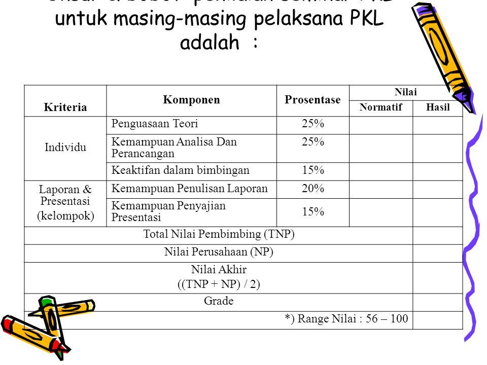 Unsur & bobot penilaian seminar PKL untuk masing-masing pelaksana PKL adalah : Kriteria KomponenProsentase Nilai NormatifHasil Individu Penguasaan Teo