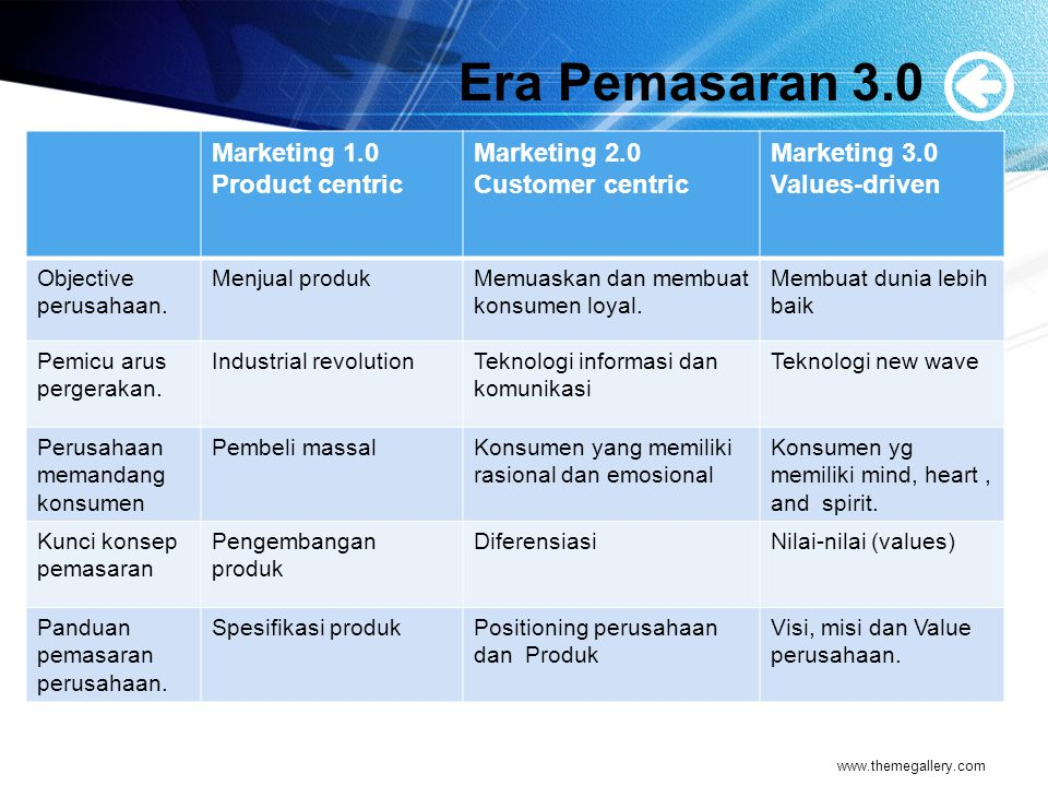Era Pemasaran 3.0 Marketing 1.0 Product centric Marketing 2.0 Customer centric Marketing 3.0 Values-driven Nilai yang dijual perusahaan FungsionalFungsional dan emosionalFungsional, emosional and spiritual.