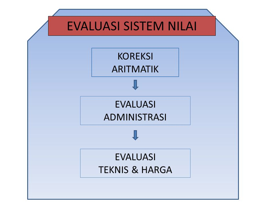 KOREKSI ARITMATIK EVALUASI TEKNIS & HARGA EVALUASI ADMINISTRASI EVALUASI SISTEM NILAI