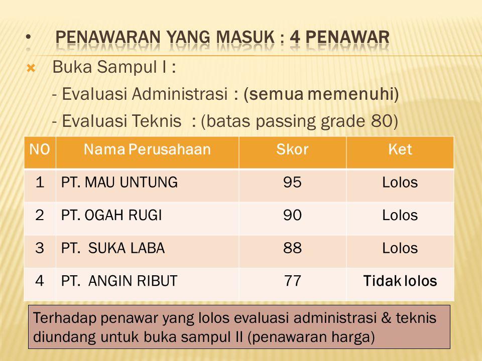  Buka Sampul I : - Evaluasi Administrasi : (semua memenuhi) - Evaluasi Teknis : (batas passing grade 80) NONama PerusahaanSkorKet 1PT.