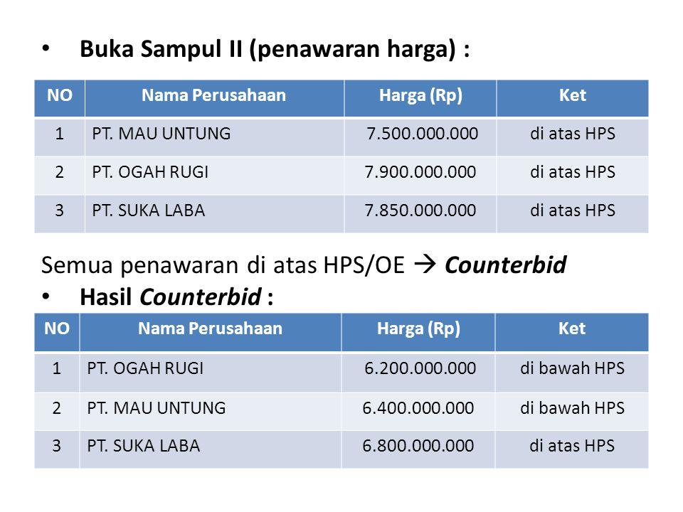 Buka Sampul II (penawaran harga) : NONama PerusahaanHarga (Rp)Ket 1PT.