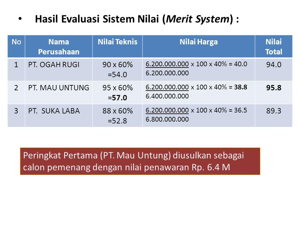 Hasil Evaluasi Sistem Nilai (Merit System) : NoNama Perusahaan Nilai TeknisNilai HargaNilai Total 1PT.