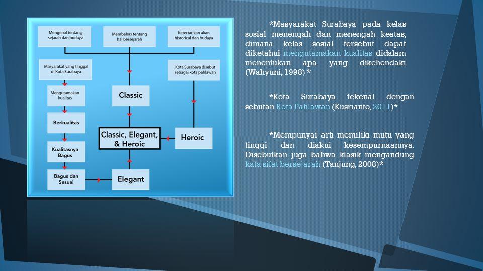 *Masyarakat Surabaya pada kelas sosial menengah dan menengah keatas, dimana kelas sosial tersebut dapat diketahui mengutamakan kualitas didalam menent