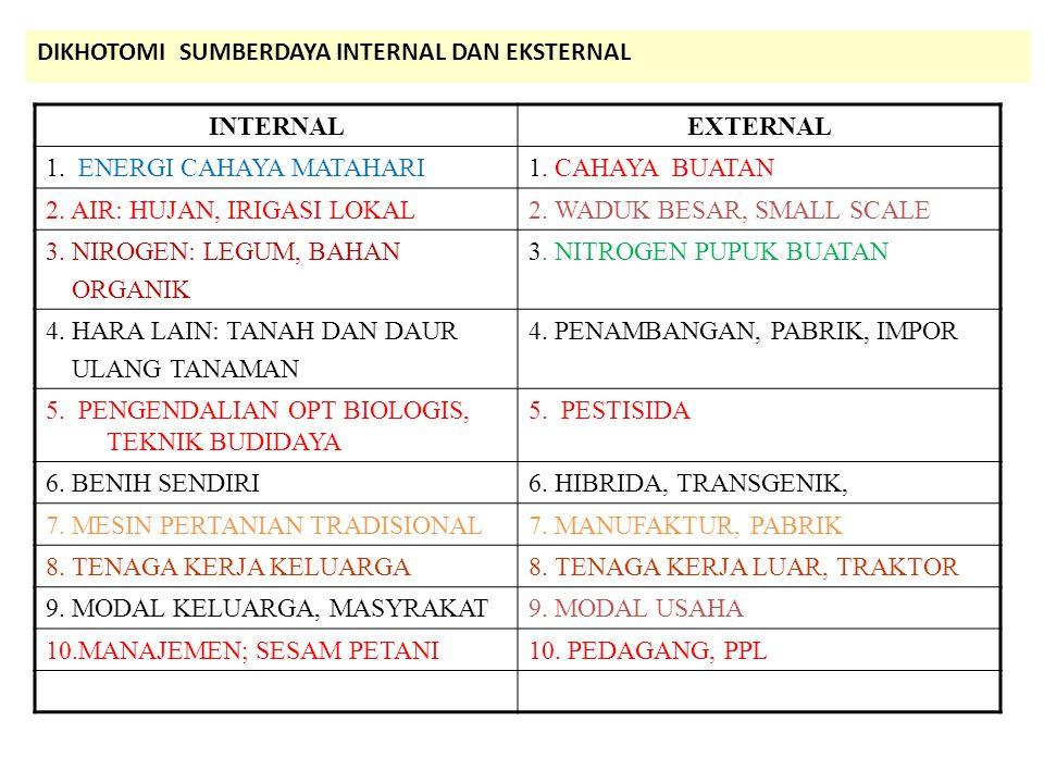 DIKHOTOMI SUMBERDAYA INTERNAL DAN EKSTERNAL INTERNALEXTERNAL 1. ENERGI CAHAYA MATAHARI1. CAHAYA BUATAN 2. AIR: HUJAN, IRIGASI LOKAL2. WADUK BESAR, SMA