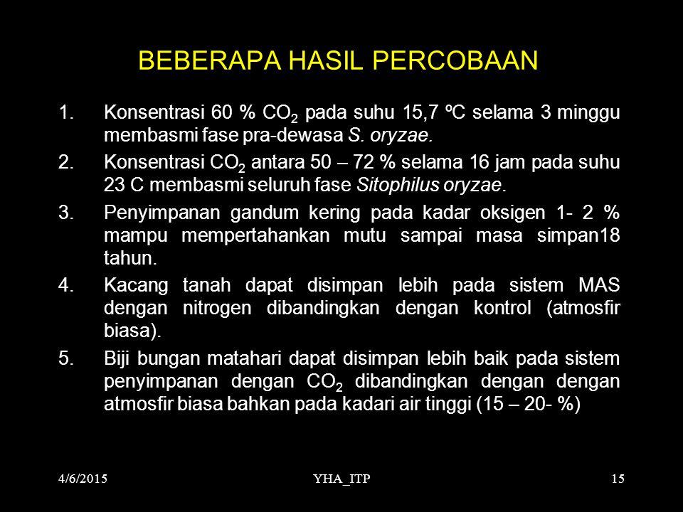 YHA_ITP15 BEBERAPA HASIL PERCOBAAN 1.Konsentrasi 60 % CO 2 pada suhu 15,7 ºC selama 3 minggu membasmi fase pra-dewasa S. oryzae. 2.Konsentrasi CO 2 an