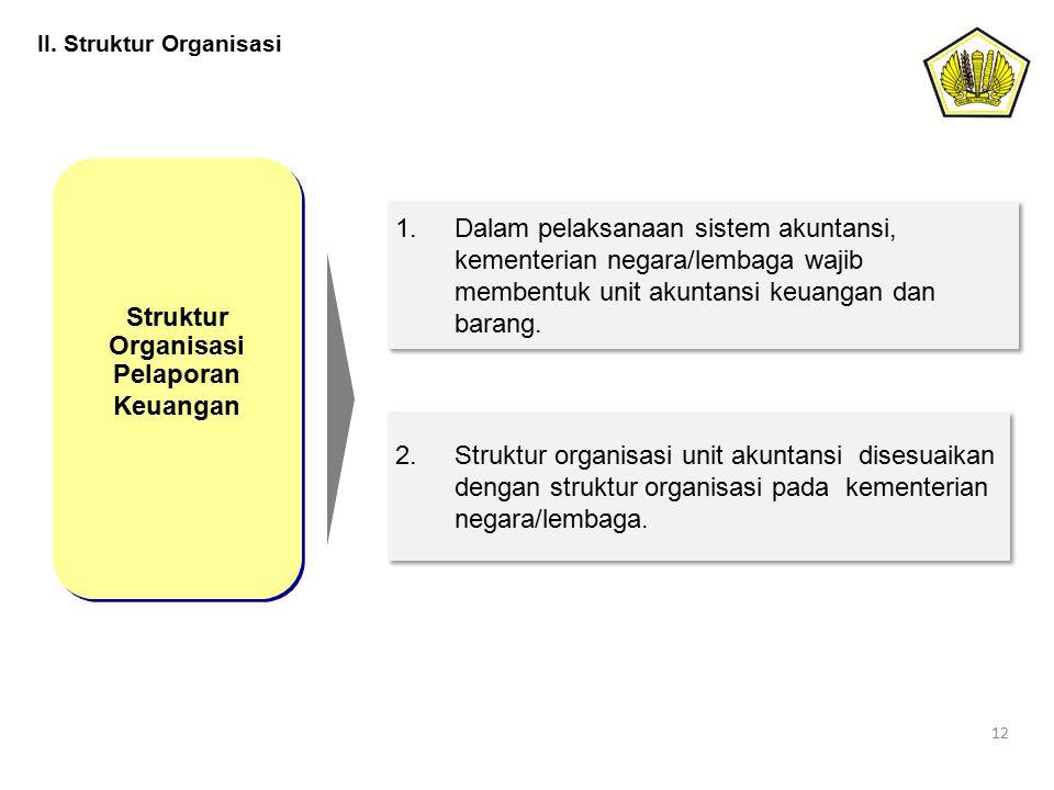 II. Struktur Organisasi 12 Struktur Organisasi Pelaporan Keuangan Struktur Organisasi Pelaporan Keuangan 1.Dalam pelaksanaan sistem akuntansi, kemente