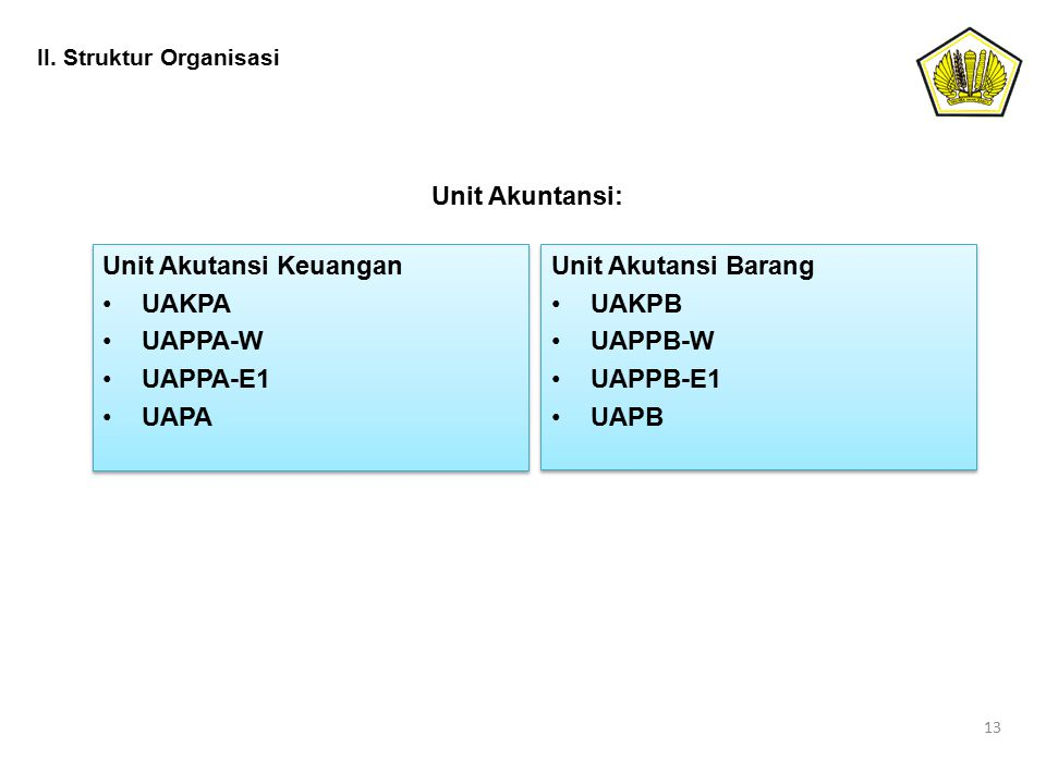 II. Struktur Organisasi 13 Unit Akutansi Keuangan UAKPA UAPPA-W UAPPA-E1 UAPA Unit Akutansi Keuangan UAKPA UAPPA-W UAPPA-E1 UAPA Unit Akutansi Barang