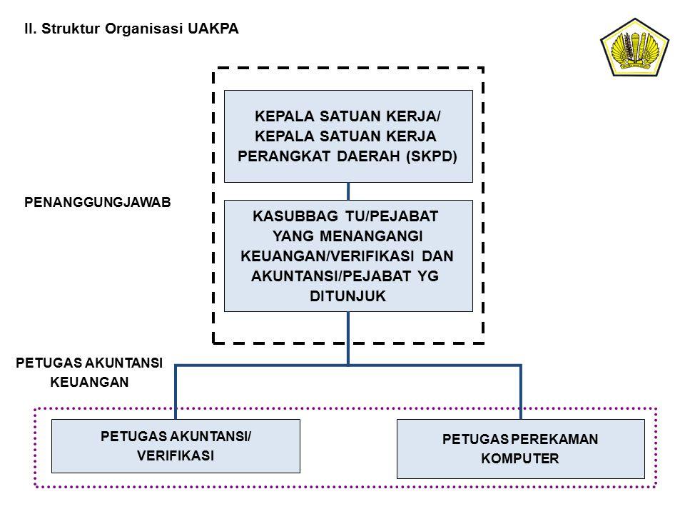 II. Struktur Organisasi UAKPA KEPALA SATUAN KERJA/ KEPALA SATUAN KERJA PERANGKAT DAERAH (SKPD) KASUBBAG TU/PEJABAT YANG MENANGANGI KEUANGAN/VERIFIKASI