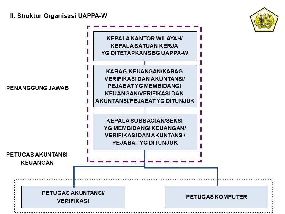 II. Struktur Organisasi UAPPA-W KEPALA KANTOR WILAYAH/ KEPALA SATUAN KERJA YG DITETAPKAN SBG UAPPA-W KABAG.KEUANGAN/KABAG VERIFIKASI DAN AKUNTANSI/ PE