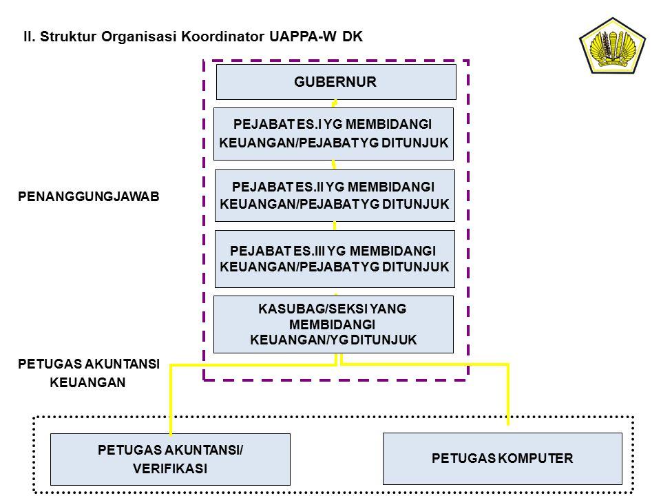 II. Struktur Organisasi Koordinator UAPPA-W DK GUBERNUR PEJABAT ES.I YG MEMBIDANGI KEUANGAN/PEJABAT YG DITUNJUK PEJABAT ES.II YG MEMBIDANGI KEUANGAN/P