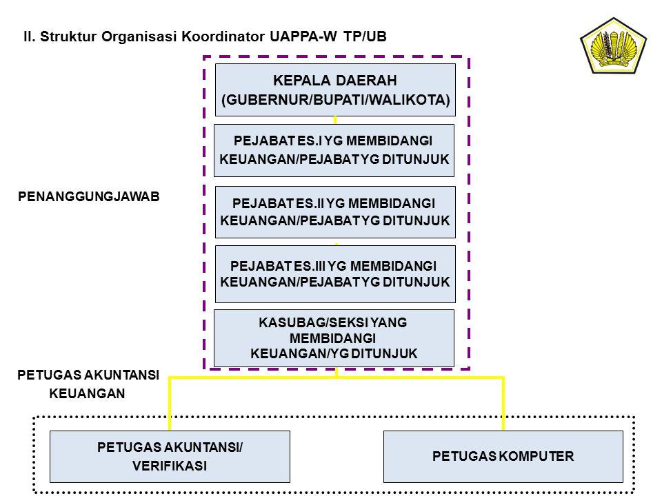 II. Struktur Organisasi Koordinator UAPPA-W TP/UB KEPALA DAERAH (GUBERNUR/BUPATI/WALIKOTA) PETUGAS AKUNTANSI/ VERIFIKASI PETUGAS KOMPUTER PENANGGUNGJA