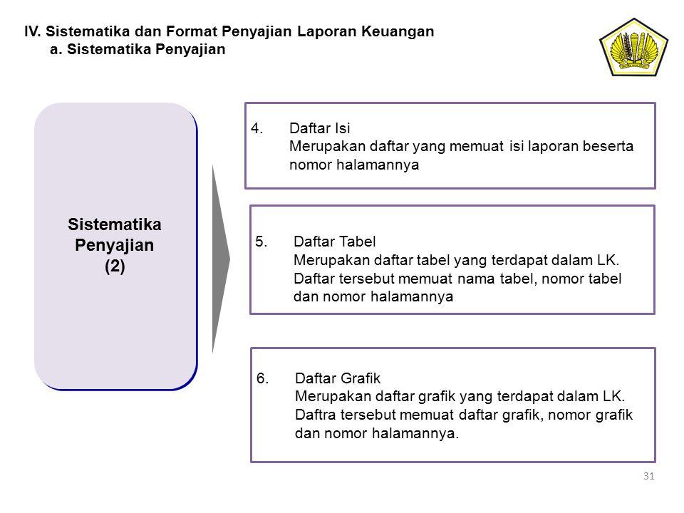 31 Sistematika Penyajian (2) Sistematika Penyajian (2) 4.Daftar Isi Merupakan daftar yang memuat isi laporan beserta nomor halamannya 5.Daftar Tabel M