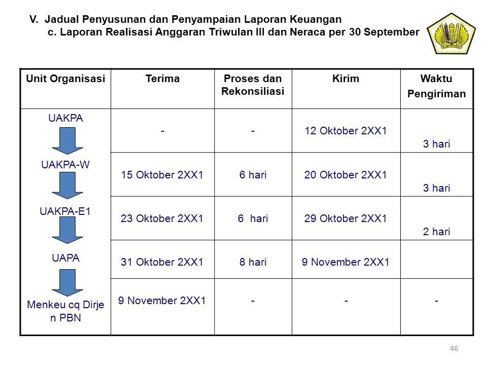 V. Jadual Penyusunan dan Penyampaian Laporan Keuangan c. Laporan Realisasi Anggaran Triwulan III dan Neraca per 30 September Unit OrganisasiTerimaPros
