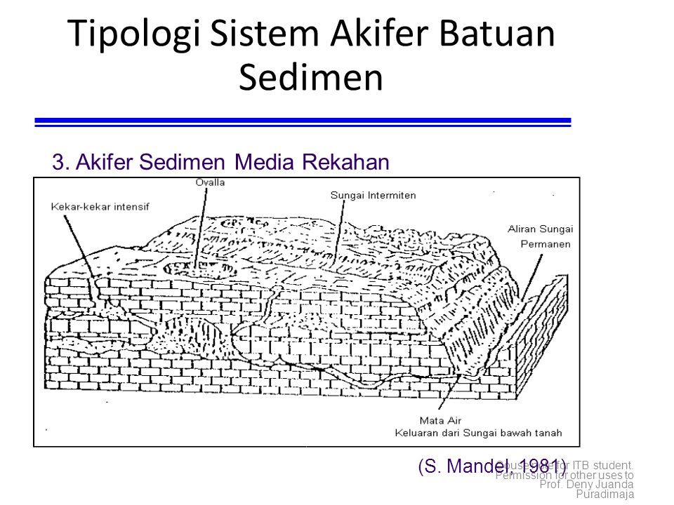 Couse note for ITB student. Permission for other uses to Prof. Deny Juanda Puradimaja Tipologi Sistem Akifer Batuan Sedimen (S. Mandel, 1981) 3. Akife