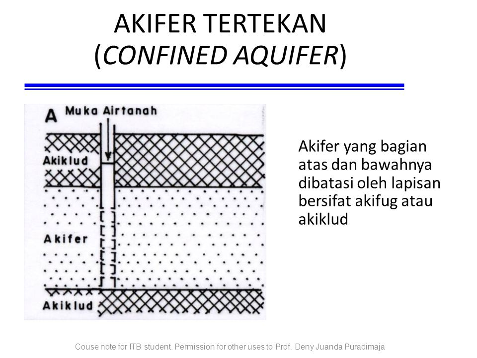 Couse note for ITB student. Permission for other uses to Prof. Deny Juanda Puradimaja AKIFER TERTEKAN (CONFINED AQUIFER)‏ Akifer yang bagian atas dan