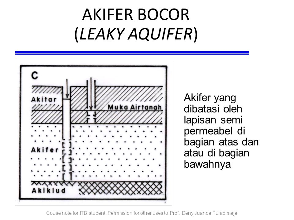 Couse note for ITB student. Permission for other uses to Prof. Deny Juanda Puradimaja AKIFER BOCOR (LEAKY AQUIFER)‏ Akifer yang dibatasi oleh lapisan