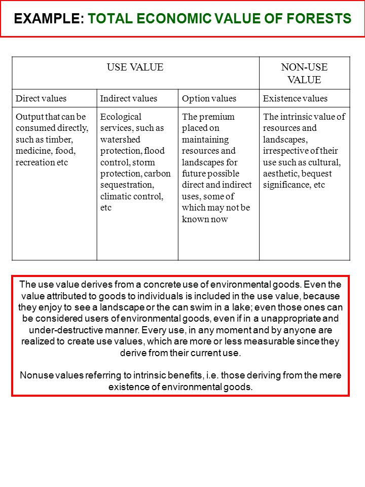 Natural Resource/Environment Total Economic Value Non-use values Direct use values Indirect use values Option values Existence values Bequest values Use values Total Economic Value is made up of use value and non-use value.