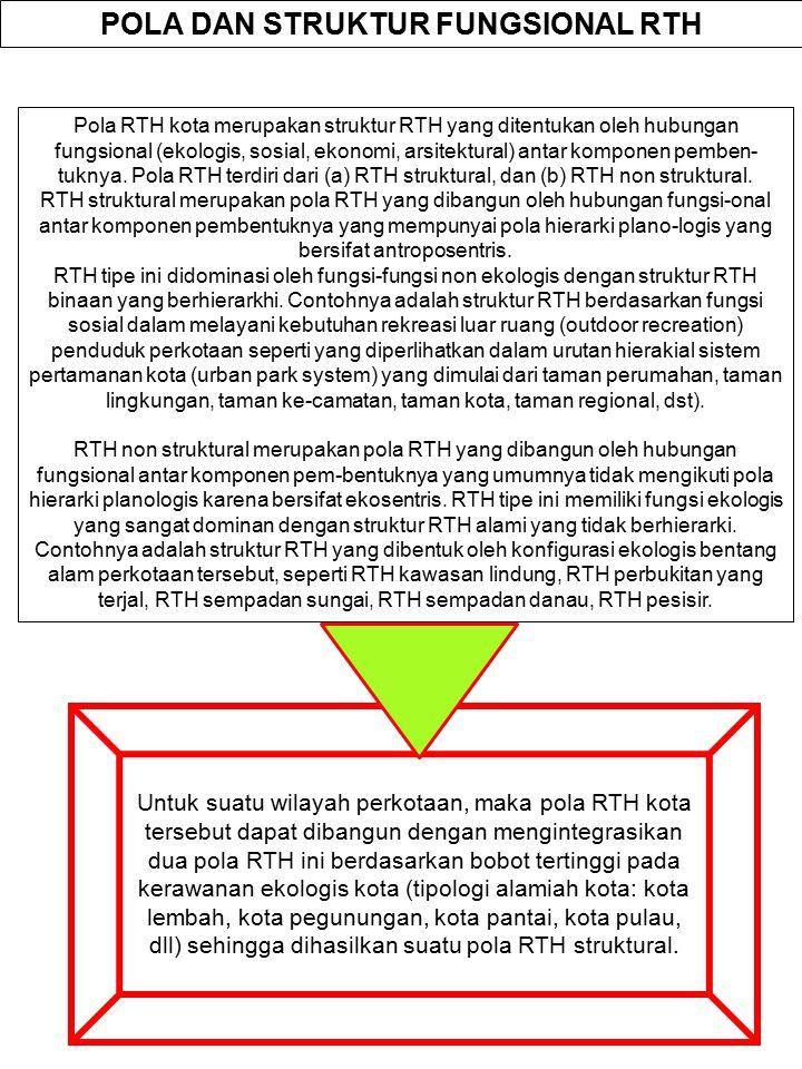 . Fungsi dan Manfaat RTH RTH, baik RTH publik maupun RTH privat, memiliki fungsi utama (intrinsik) yaitu fungsi ekologis, dan fungsi tambahan (ekstrin