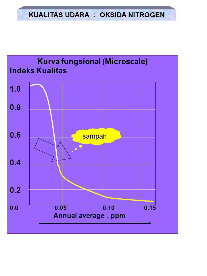 Kurva fungsional (Microscale) Indeks Kualitas 1.0 0.8 0.6 0.4 0.2 0.0 10 20 30 40 50 Konsentrasi 1 jam, ppm KUALITAS UDARA : CARBON MONOKSIDA sampah