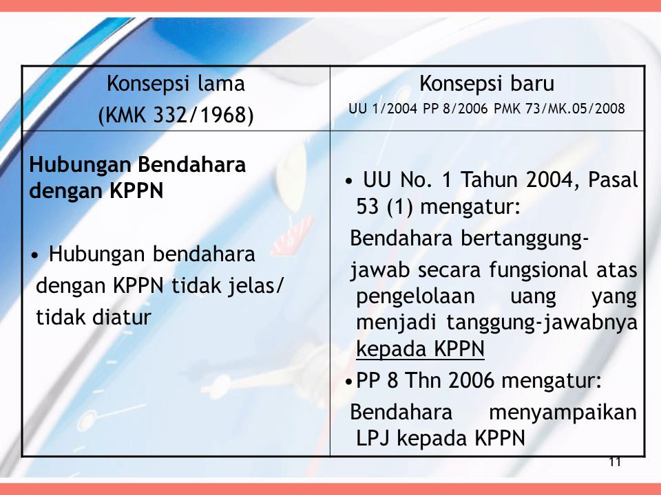 Konsepsi lama (KMK 332/1968) Konsepsi baru UU 1/2004 PP 8/2006 PMK 73/MK.05/2008 Hubungan Bendahara dengan KPPN Hubungan bendahara dengan KPPN tidak j