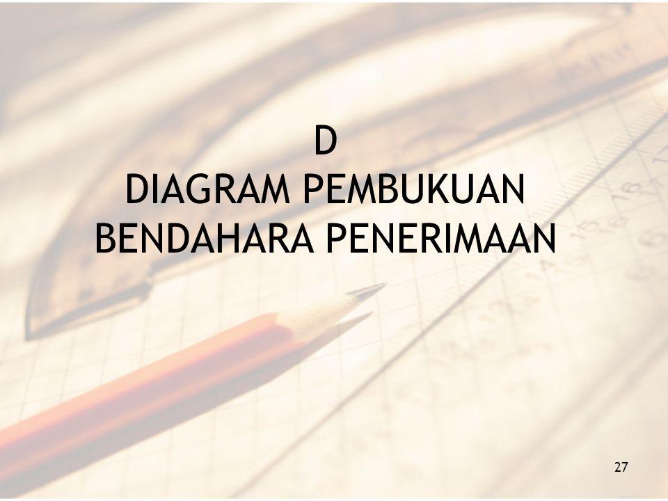 D DIAGRAM PEMBUKUAN BENDAHARA PENERIMAAN 27