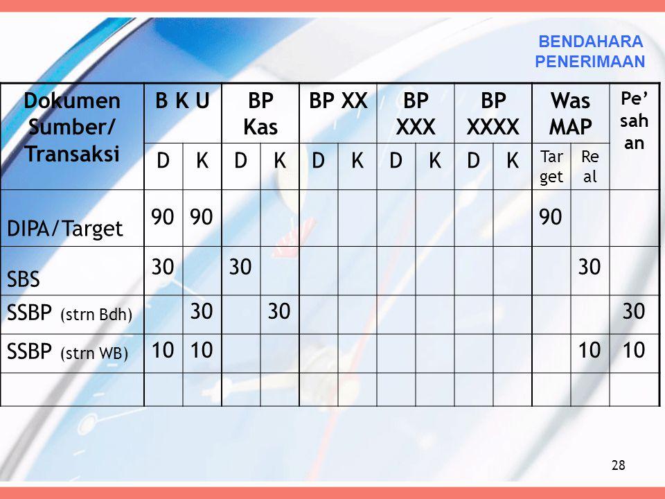 Dokumen Sumber/ Transaksi B K UBP Kas BP XXBP XXX BP XXXX Was MAP Pe' sah an DKDKDKDKDK Tar get Re al DIPA/Target SBS SSBP (strn Bdh) SSBP (strn WB) 2