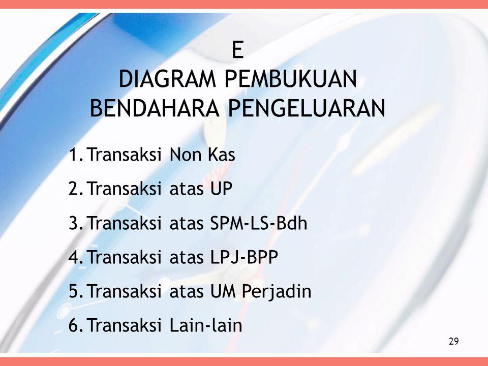 E DIAGRAM PEMBUKUAN BENDAHARA PENGELUARAN 29 1.Transaksi Non Kas 2.Transaksi atas UP 3.Transaksi atas SPM-LS-Bdh 4.Transaksi atas LPJ-BPP 5.Transaksi