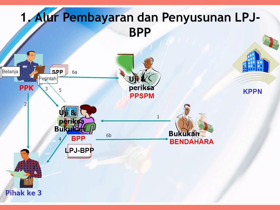 KPPN PPSPM PPK BENDAHARA BPP Uji & periksa 1 2 3 Bukukan 4 LPJ-BPP 6b 6a SPP Bukukan Uji & periksa Pihak ke 3 1. Alur Pembayaran dan Penyusunan LPJ- B